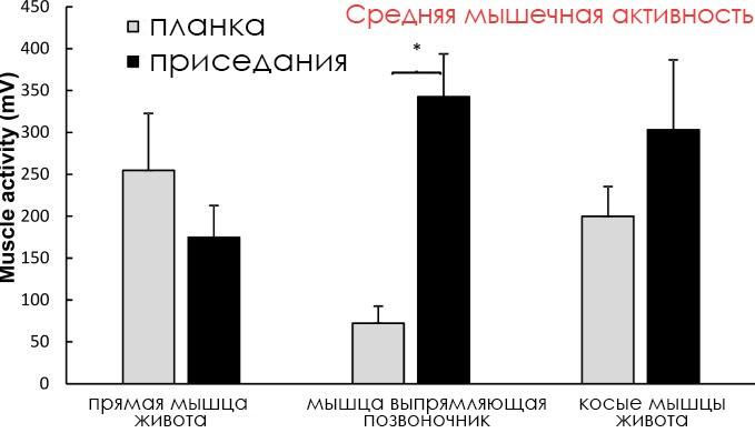 Упражнение Планка и его Эффективность.